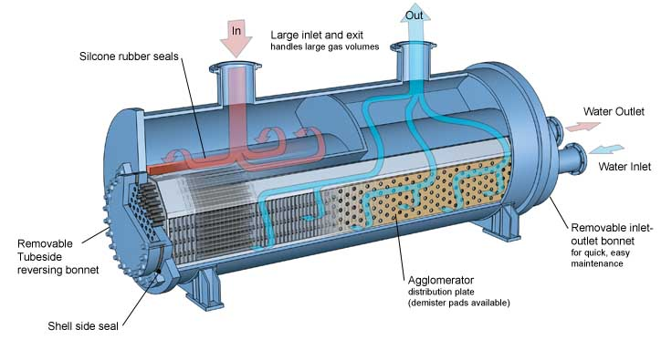 Basco ES Heat Exchanger details